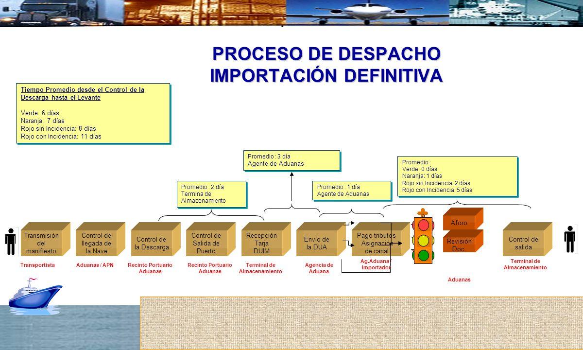 PROCESO DE DESPACHO IMPORTACIÓN DEFINITIVA Transmisión del manifiesto Control de llegada de la Nave Control de la Descarga Aforo Control de salida Con