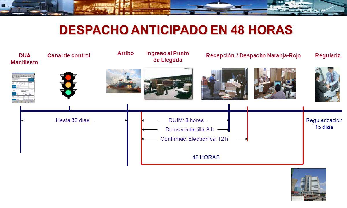 DESPACHO ANTICIPADO EN 48 HORAS Hasta 30 días 48 HORAS Ingreso al Punto de Llegada Recepción / Despacho Naranja-RojoCanal de control Regularización 15