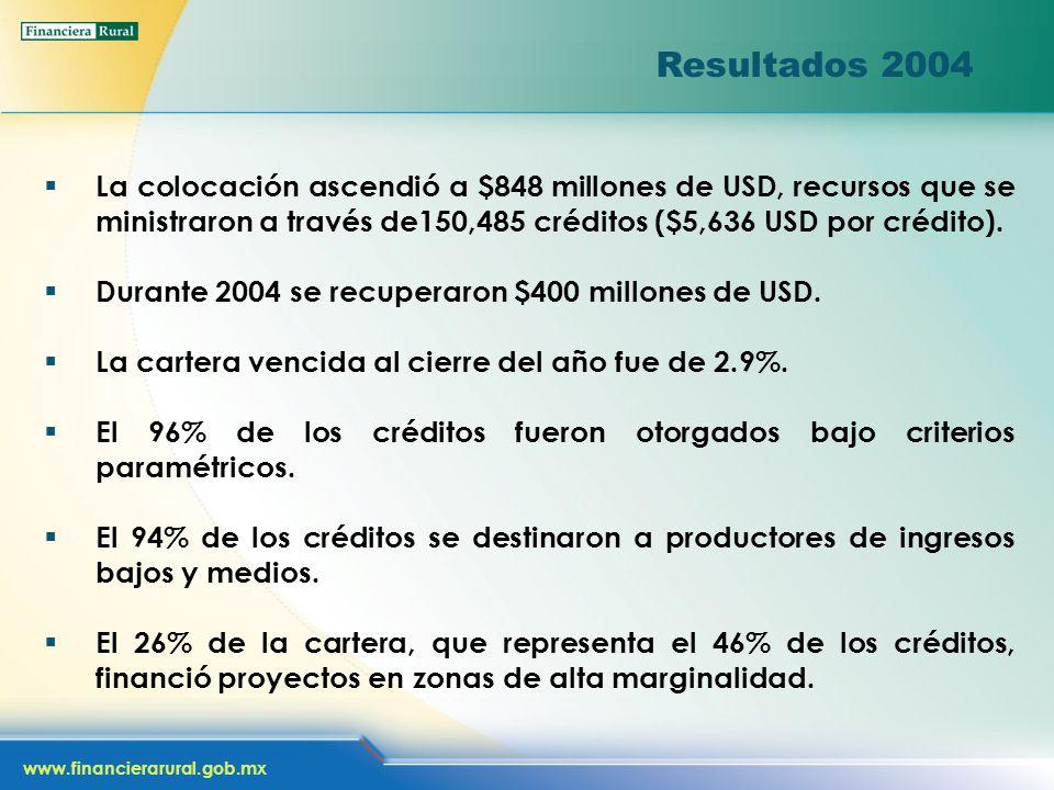www.financierarural.gob.mx Resultados 2004 La colocación ascendió a $848 millones de USD, recursos que se ministraron a través de150,485 créditos ($5,636 USD por crédito).