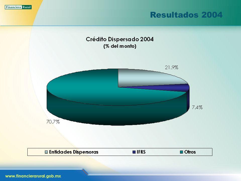 www.financierarural.gob.mx Resultados 2004