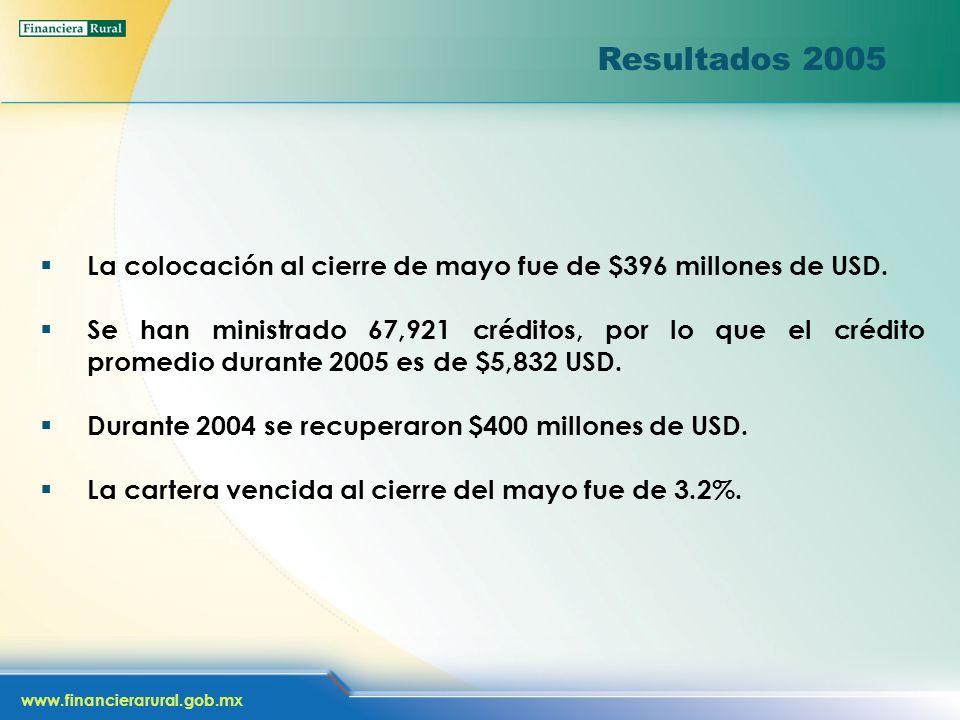 www.financierarural.gob.mx Resultados 2005 La colocación al cierre de mayo fue de $396 millones de USD. Se han ministrado 67,921 créditos, por lo que