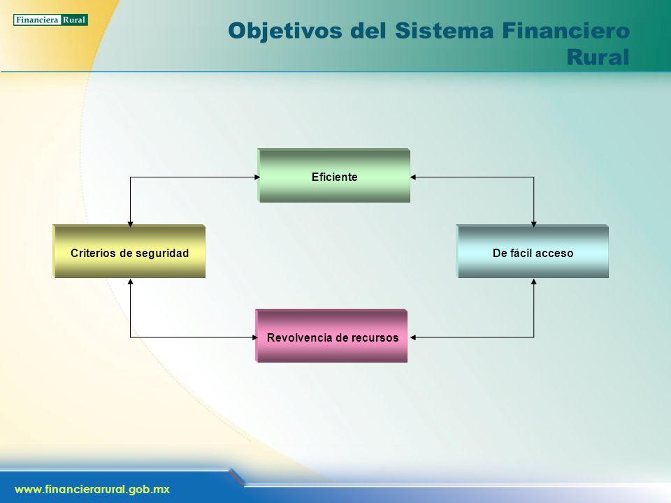 www.financierarural.gob.mx Objetivos del Sistema Financiero Rural Criterios de seguridad Eficiente De fácil acceso Revolvencia de recursos