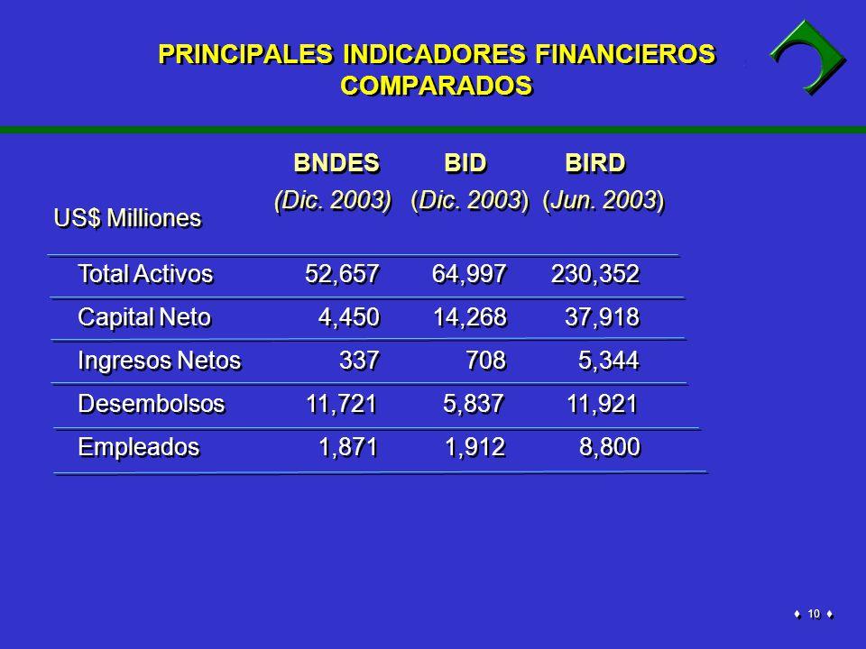 10 PRINCIPALES INDICADORES FINANCIEROS COMPARADOS BNDES BID BIRD (Dic.