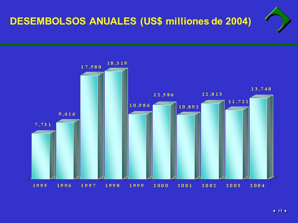 1 1 DESEMBOLSOS ANUALES (US$ milliones de 2004)