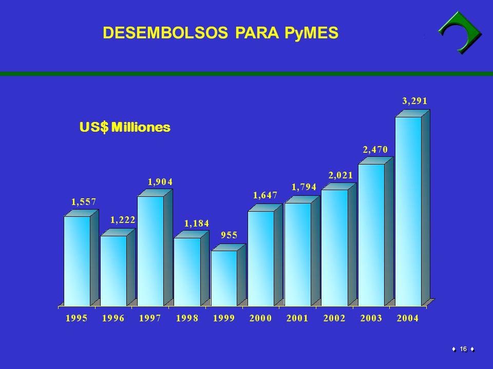 16 DESEMBOLSOS PARA PyMES US$ Milliones