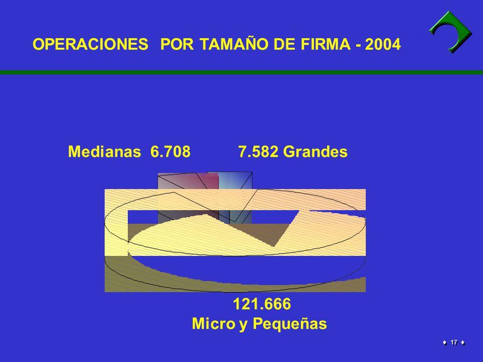 17 OPERACIONES POR TAMAÑO DE FIRMA - 2004 Medianas 6.708 121.666 Micro y Pequeñas 7.582 Grandes