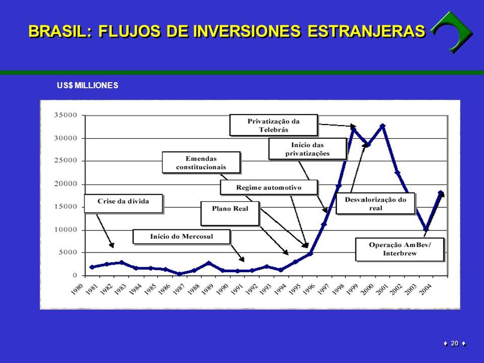 20 BRASIL: FLUJOS DE INVERSIONES ESTRANJERAS US$ MILLIONES