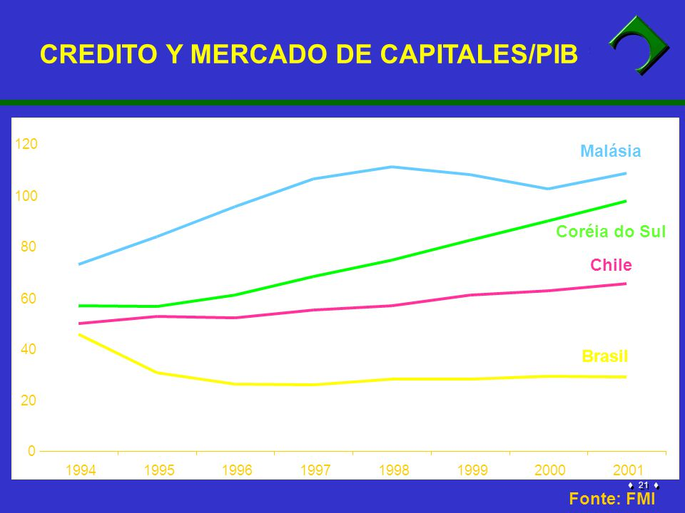 21 0 20 40 60 80 100 120 19941995199619971998199920002001 Coréia do Sul Brasil Malásia Chile Fonte: FMI CREDITO Y MERCADO DE CAPITALES/PIB