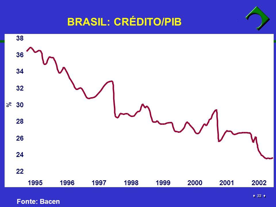 2 2 % Fonte: Bacen 22 24 26 28 30 32 34 36 38 19951996199719981999200020012002 BRASIL: CRÉDITO/PIB