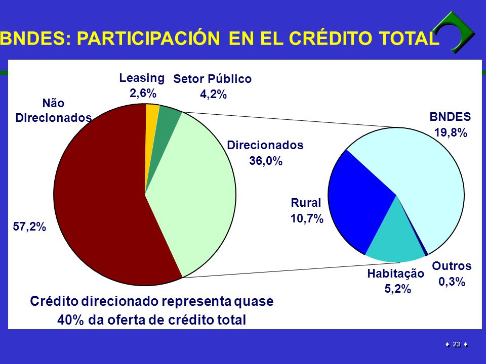 23 Crédito direcionado representa quase 40% da oferta de crédito total Não Direcionados 57,2% Setor Público 4,2% Habitação 5,2% Rural 10,7% BNDES 19,8% Outros 0,3% Direcionados 36,0% Leasing 2,6% BNDES: PARTICIPACIÓN EN EL CRÉDITO TOTAL