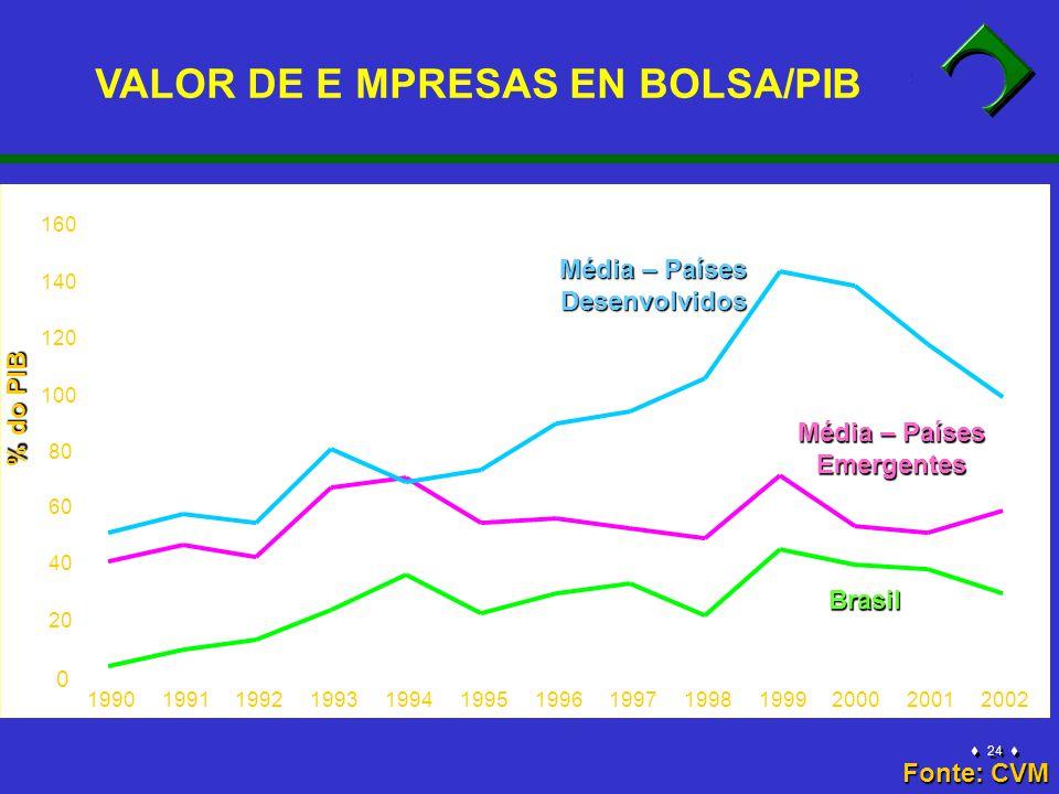 24 0 20 40 60 80 100 120 140 160 1990199119921993199419951996199719981999200020012002 Média – Países Desenvolvidos Brasil Média – Países Emergentes Fonte: CVM % do PIB VALOR DE E MPRESAS EN BOLSA/PIB