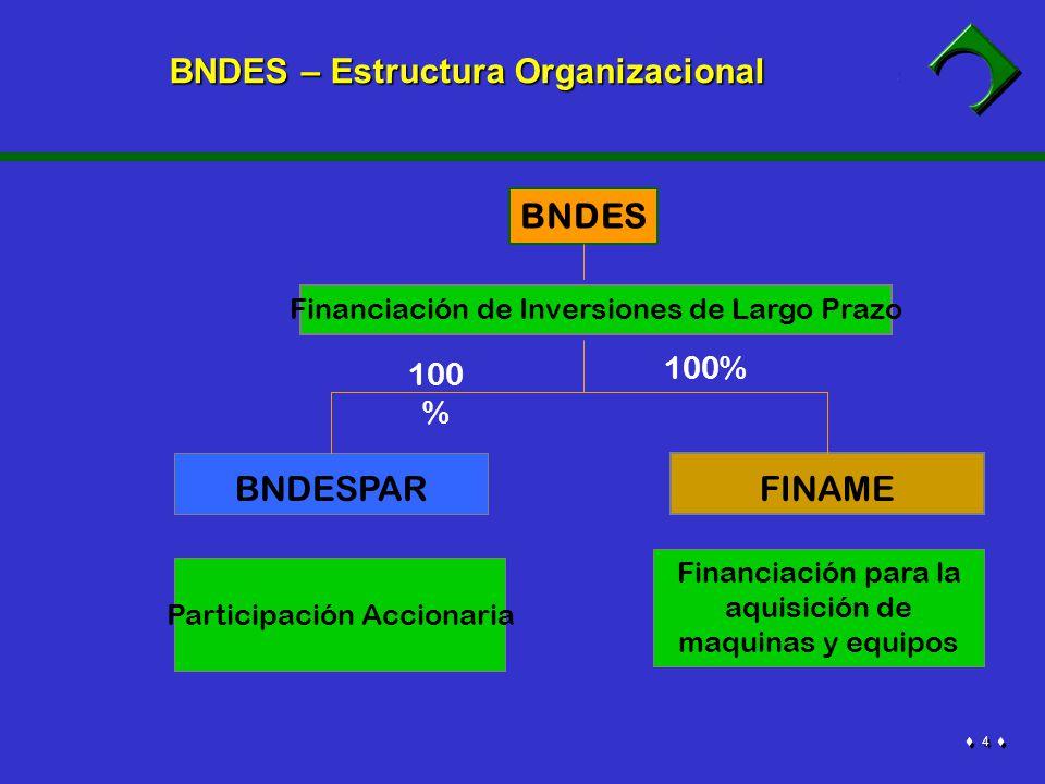 5 5 BNDES tiene por objectivo el fomento del desarrollo nacional y la generación de empleos, priorizando: inversiones en infra-estructura inversiones en insumos básicos exportaciones tecnología nacional fomento a las micro, pequeñas y medianas empresas BNDES – SECTORES PRIORITARIOS