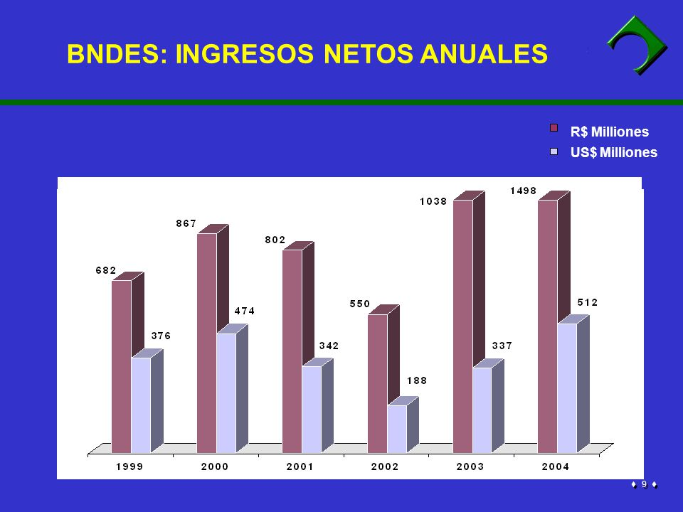 9 9 R$ Milliones US$ Milliones BNDES: INGRESOS NETOS ANUALES