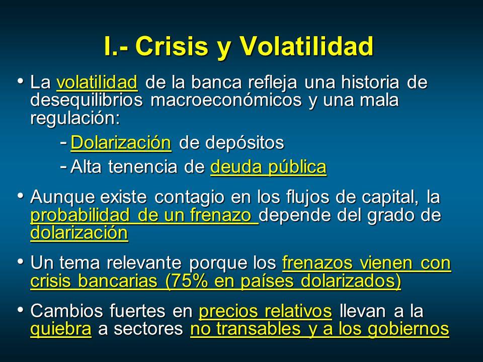 I.- Crisis y Volatilidad La volatilidad de la banca refleja una historia de desequilibrios macroeconómicos y una mala regulación: La volatilidad de la banca refleja una historia de desequilibrios macroeconómicos y una mala regulación: - Dolarización de depósitos - Alta tenencia de deuda pública Aunque existe contagio en los flujos de capital, la probabilidad de un frenazo depende del grado de dolarización Aunque existe contagio en los flujos de capital, la probabilidad de un frenazo depende del grado de dolarización Un tema relevante porque los frenazos vienen con crisis bancarias (75% en países dolarizados) Un tema relevante porque los frenazos vienen con crisis bancarias (75% en países dolarizados) Cambios fuertes en precios relativos llevan a la quiebra a sectores no transables y a los gobiernos Cambios fuertes en precios relativos llevan a la quiebra a sectores no transables y a los gobiernos