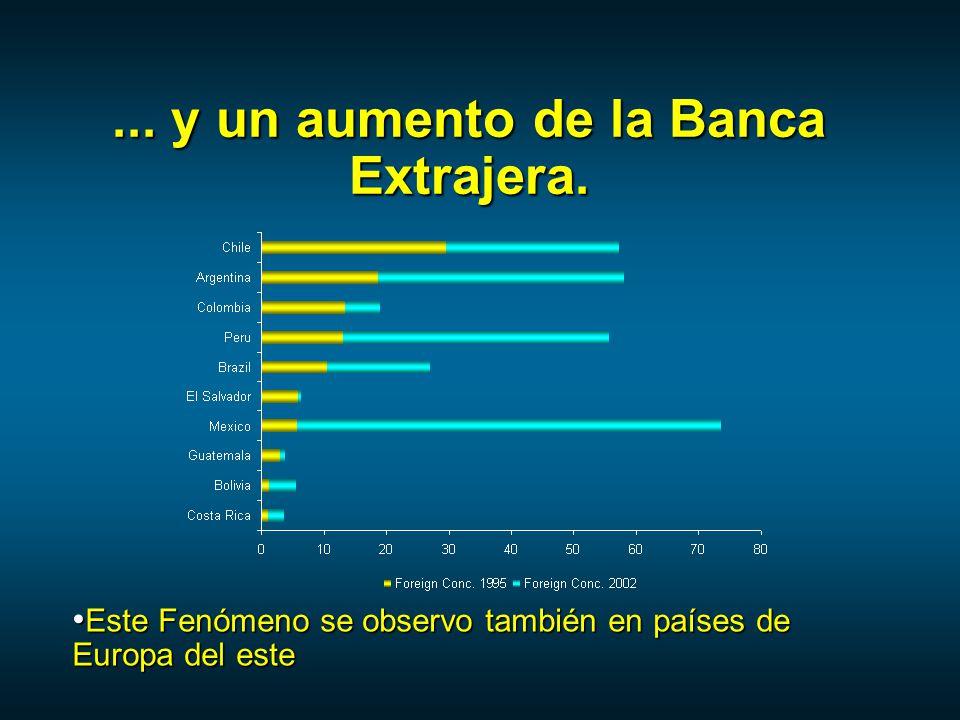 ...y un aumento de la Banca Extrajera.
