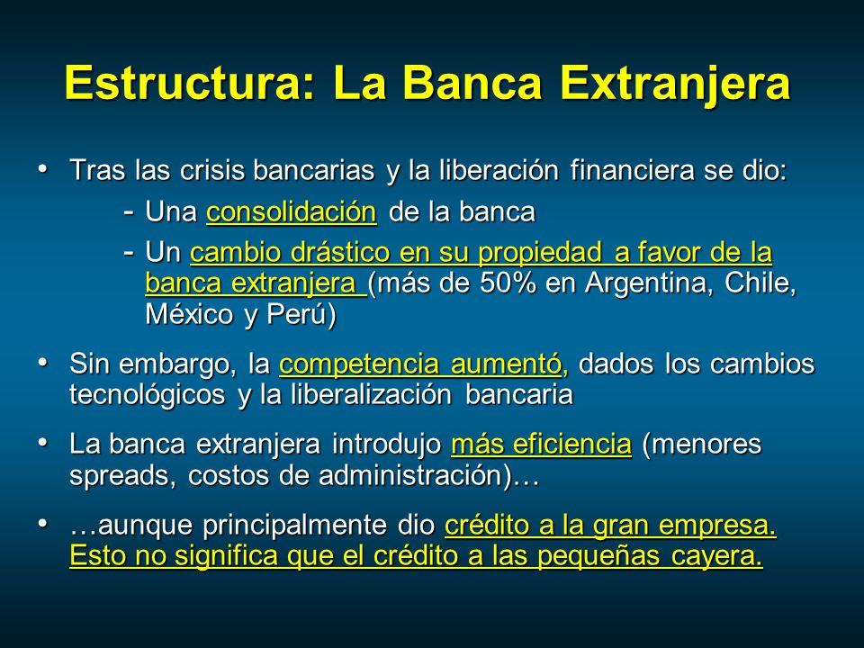 Estructura: La Banca Extranjera Tras las crisis bancarias y la liberación financiera se dio: Tras las crisis bancarias y la liberación financiera se dio: - Una consolidación de la banca - Un cambio drástico en su propiedad a favor de la banca extranjera (más de 50% en Argentina, Chile, México y Perú) Sin embargo, la competencia aumentó, dados los cambios tecnológicos y la liberalización bancaria Sin embargo, la competencia aumentó, dados los cambios tecnológicos y la liberalización bancaria La banca extranjera introdujo más eficiencia (menores spreads, costos de administración)… La banca extranjera introdujo más eficiencia (menores spreads, costos de administración)… …aunque principalmente dio crédito a la gran empresa.