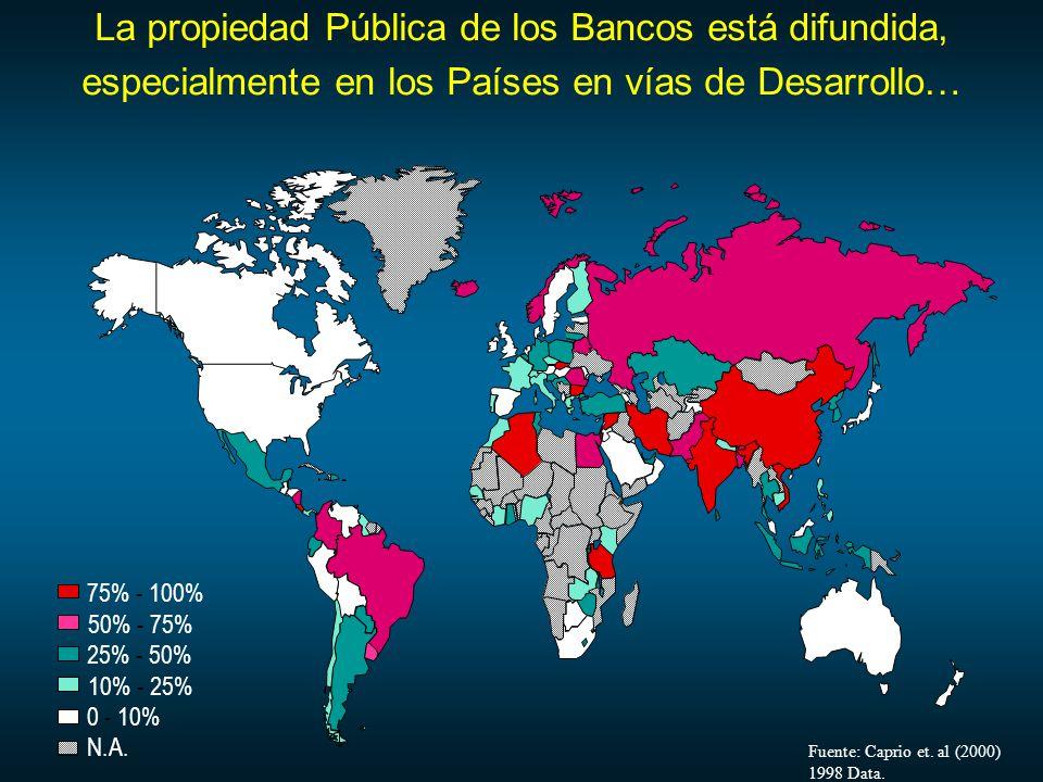 La propiedad Pública de los Bancos está difundida, especialmente en los Países en vías de Desarrollo… Fuente: Caprio et.