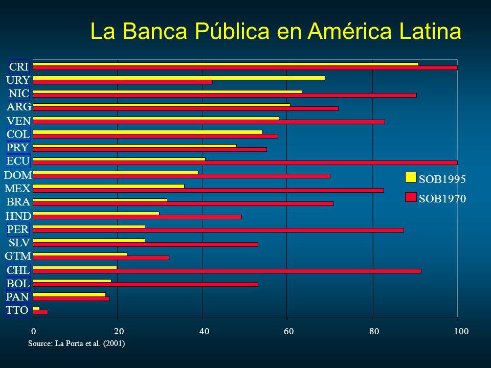 La Banca Pública en América Latina 020406080100 TTO PAN BOL CHL GTM SLV PER HND BRA MEX DOM ECU PRY COL VEN ARG NIC URY CRI SOB1995 SOB1970 Source: La Porta et al.