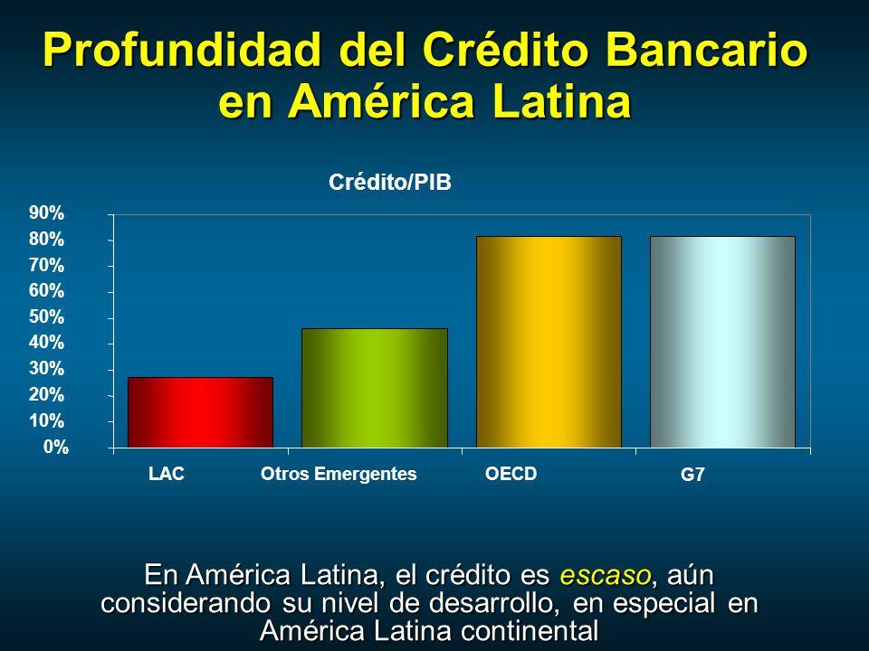 Profundidad del Crédito Bancario en América Latina En América Latina, el crédito es escaso, aún considerando su nivel de desarrollo, en especial en América Latina continental Crédito/PIB 0% 10% 20% 30% 40% 50% 60% 70% 80% 90% LACOtros EmergentesOECD G7