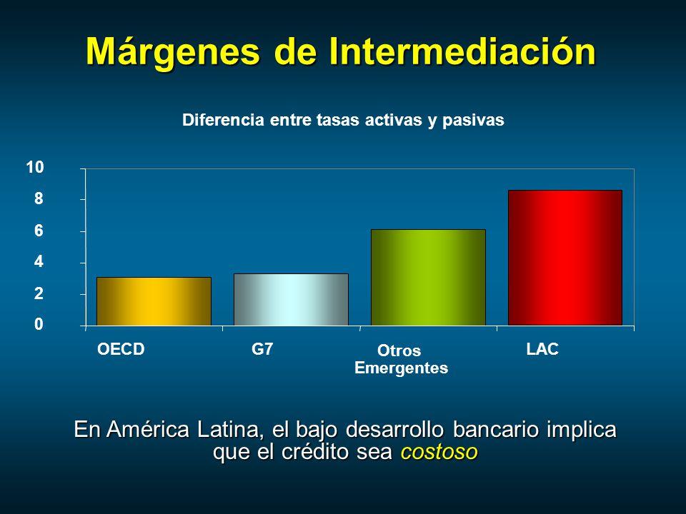 Márgenes de Intermediación En América Latina, el bajo desarrollo bancario implica que el crédito sea costoso 8 10 OECDG7 Otros Emergentes LAC