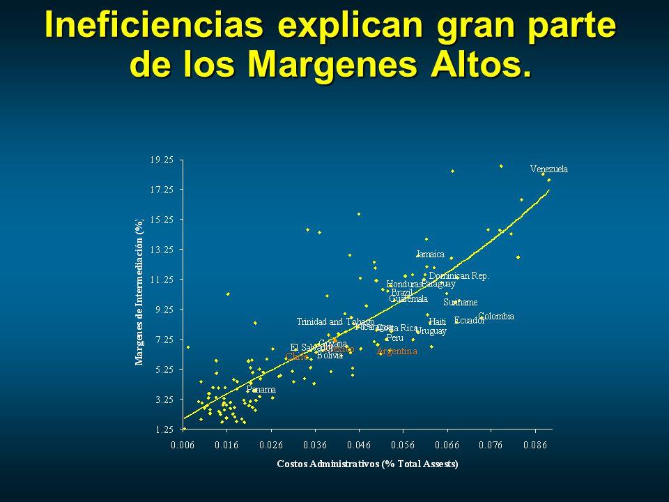 Ineficiencias explican gran parte de los Margenes Altos.