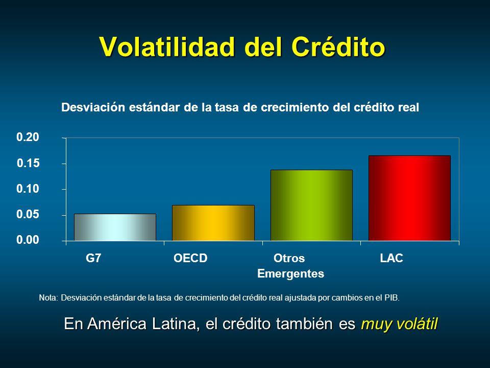 Volatilidad del Crédito En América Latina, el crédito también es muy volátil Desviación estándar de la tasa de crecimiento del crédito real 0.00 0.05 0.10 0.15 0.20 G7OECDOtros Emergentes LAC Nota: Desviación estándar de la tasa de crecimiento del crédito real ajustada por cambios en el PIB.
