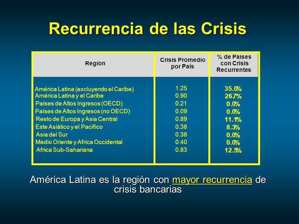 Región Crisis Promedio por País % de Países con Crisis Recurrentes América Latina (excluyendo el Caribe) 1.25 35.0% América Latina y el Caribe 0.90 26.7% Países de Altos Ingresos (OECD) 0.21 0.0% Países de Altos Ingresos (no OECD) 0.09 0.0% Resto de Europa y Asia Central 0.89 11.1% Este Asiático y el Pacífico 0.38 8.3% Asia del Sur 0.38 0.0% Medio Oriente y Africa Occidental 0.40 0.0% Africa Sub-Sahariana- 0.83 12.5% Recurrencia de las Crisis América Latina es la región con mayor recurrencia de crisis bancarias