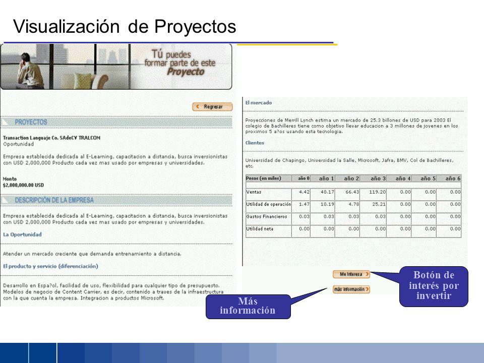 Visualización de Proyectos Botón de interés por invertir Más información