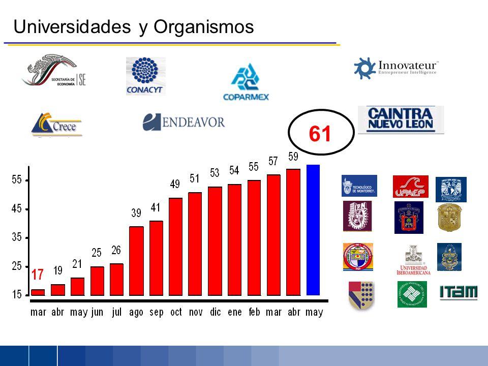 Universidades y Organismos 61