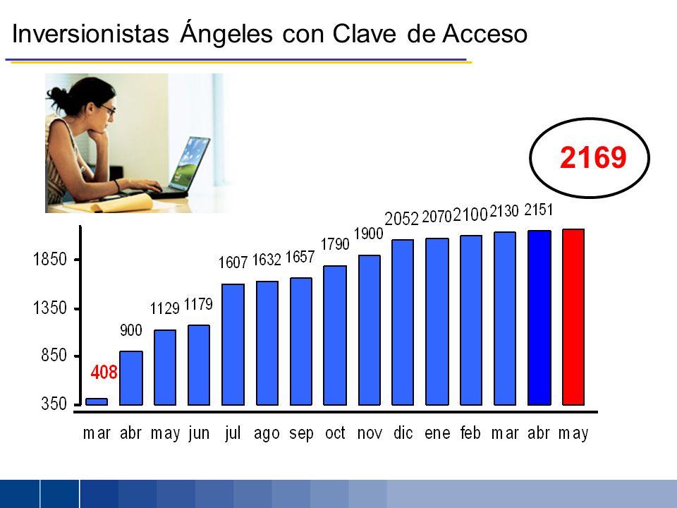 Inversionistas Ángeles con Clave de Acceso 2169