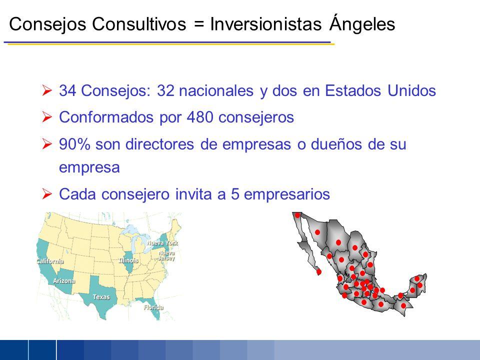 Consejos Consultivos = Inversionistas Ángeles 34 Consejos: 32 nacionales y dos en Estados Unidos Conformados por 480 consejeros 90% son directores de empresas o dueños de su empresa Cada consejero invita a 5 empresarios