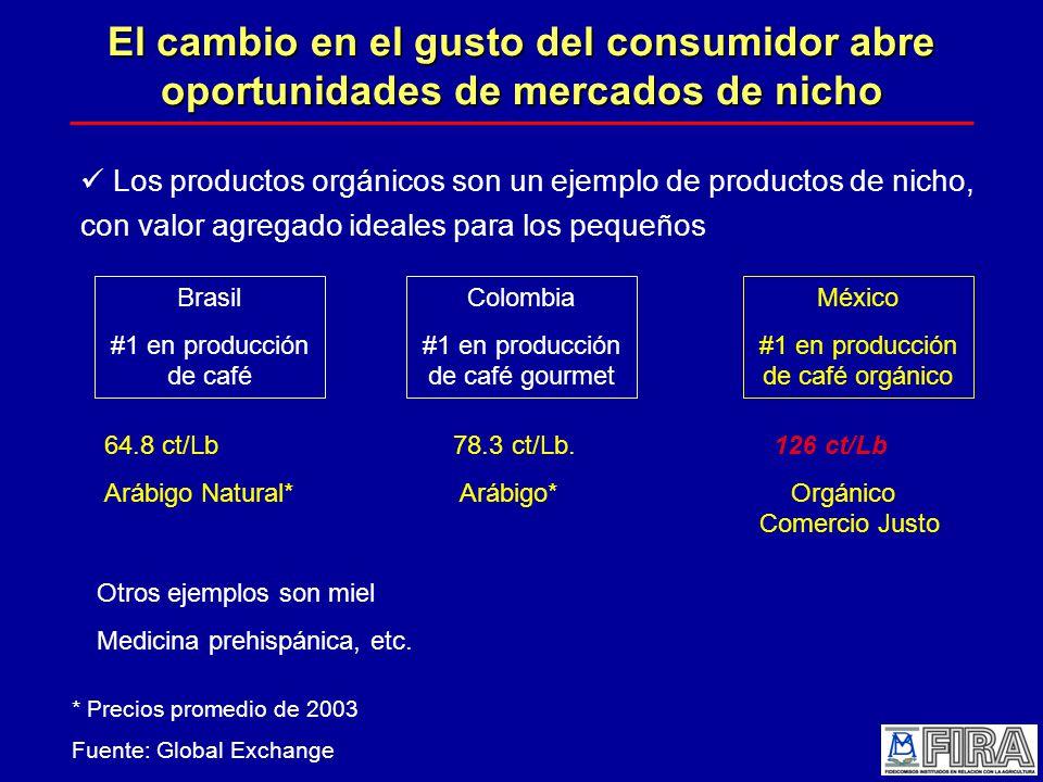 El cambio en el gusto del consumidor abre oportunidades de mercados de nicho Los productos orgánicos son un ejemplo de productos de nicho, con valor agregado ideales para los pequeños Brasil #1 en producción de café Colombia #1 en producción de café gourmet México #1 en producción de café orgánico 64.8 ct/Lb 78.3 ct/Lb.