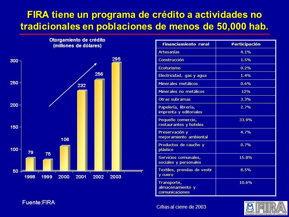 FIRA tiene un programa de crédito a actividades no tradicionales en poblaciones de menos de 50,000 hab.