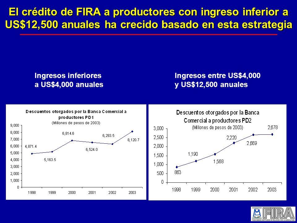 El crédito de FIRA a productores con ingreso inferior a US$12,500 anuales ha crecido basado en esta estrategia Ingresos inferiores a US$4,000 anuales Ingresos entre US$4,000 y US$12,500 anuales