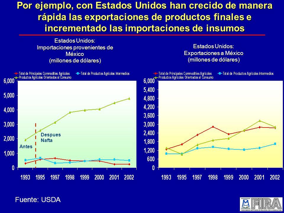 Por ejemplo, con Estados Unidos han crecido de manera rápida las exportaciones de productos finales e incrementado las importaciones de insumos Estados Unidos: Importaciones provenientes de México (millones de dólares) Estados Unidos: Exportaciones a México (millones de dólares) Fuente: USDA Antes Despues Nafta