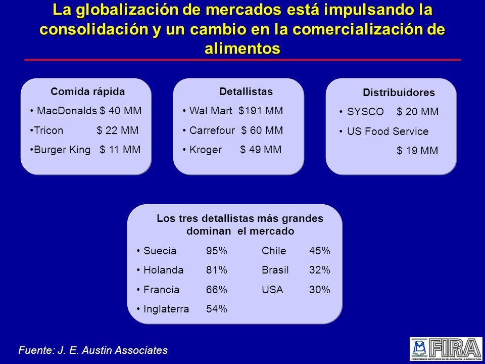 La globalización de mercados está impulsando la consolidación y un cambio en la comercialización de alimentos Comida rápida MacDonalds $ 40 MM Tricon $ 22 MM Burger King $ 11 MM Detallistas Wal Mart $191 MM Carrefour $ 60 MM Kroger $ 49 MM Distribuidores SYSCO $ 20 MM US Food Service $ 19 MM Los tres detallistas más grandes dominan el mercado Suecia95%Chile 45% Holanda81%Brasil 32% Francia66%USA 30% Inglaterra54% Fuente: J.