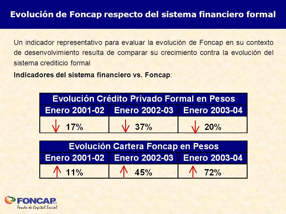 Evolución de Foncap respecto del sistema financiero formal Un indicador representativo para evaluar la evolución de Foncap en su contexto de desenvolvimiento resulta de comparar su crecimiento contra la evolución del sistema crediticio formal Indicadores del sistema financiero vs.