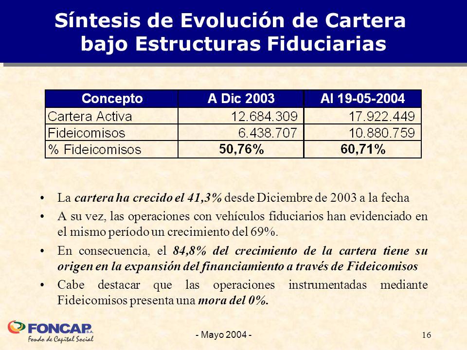 16- Mayo 2004 - Síntesis de Evolución de Cartera bajo Estructuras Fiduciarias La cartera ha crecido el 41,3% desde Diciembre de 2003 a la fecha A su vez, las operaciones con vehículos fiduciarios han evidenciado en el mismo período un crecimiento del 69%.