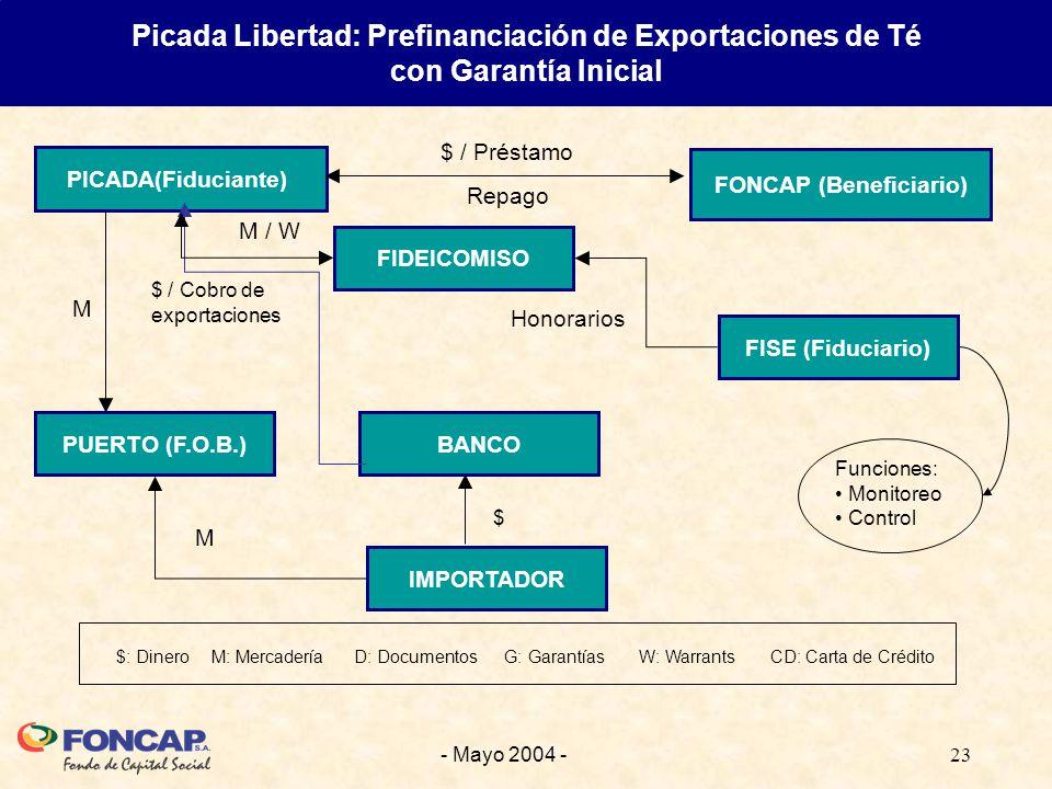 23- Mayo 2004 - Picada Libertad: Prefinanciación de Exportaciones de Té con Garantía Inicial FONCAP (Beneficiario) PICADA(Fiduciante) BANCOPUERTO (F.O.B.) IMPORTADOR FIDEICOMISO FISE (Fiduciario) M / W $ / Préstamo $ Honorarios M Repago $: Dinero M: Mercadería D: Documentos G: Garantías W: Warrants CD: Carta de Crédito M Funciones: Monitoreo Control $ / Cobro de exportaciones