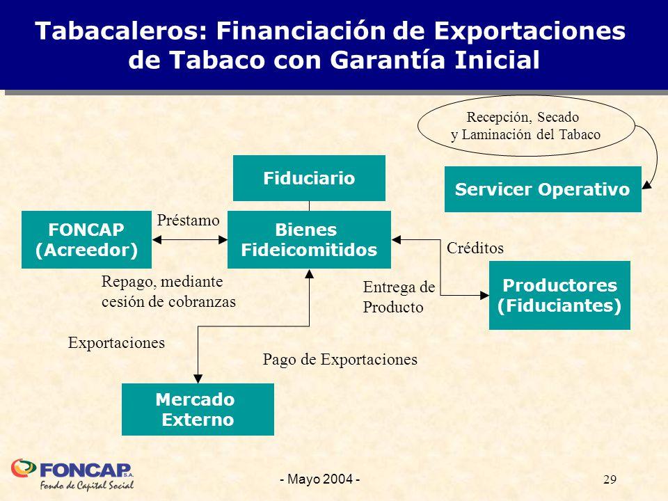 29- Mayo 2004 - Tabacaleros: Financiación de Exportaciones de Tabaco con Garantía Inicial Bienes Fideicomitidos Fiduciario Productores (Fiduciantes) FONCAP (Acreedor) Mercado Externo Pago de Exportaciones Créditos Entrega de Producto Préstamo Repago, mediante cesión de cobranzas Servicer Operativo Recepción, Secado y Laminación del Tabaco Exportaciones