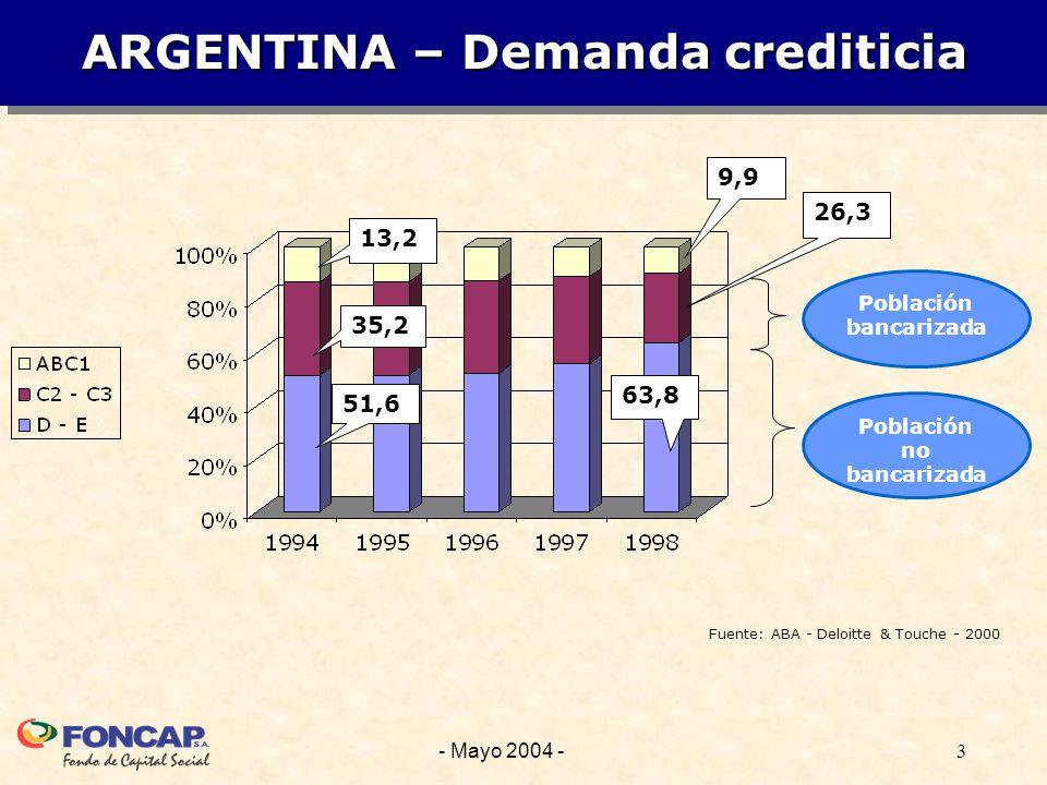 3- Mayo 2004 - ARGENTINA – Demanda crediticia Población bancarizada Población no bancarizada 13,2 35,2 51,6 9,9 26,3 63,8 Fuente: ABA - Deloitte & Touche - 2000