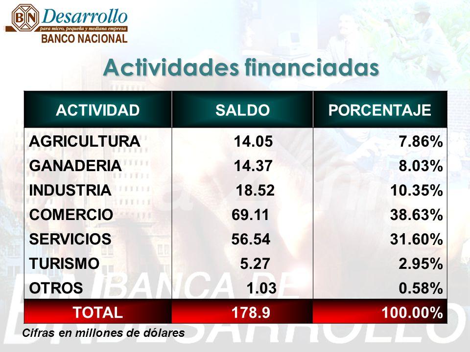Actividades financiadas ACTIVIDADSALDOPORCENTAJE AGRICULTURA 14.057.86% GANADERIA 14.378.03% INDUSTRIA 18.5210.35% COMERCIO 69.1138.63% SERVICIOS 56.5