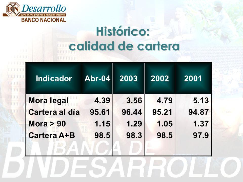 Histórico: calidad de cartera IndicadorAbr-04200320022001 Mora legal Cartera al día Mora > 90 Cartera A+B 4.39 95.61 1.15 98.5 3.56 96.44 1.29 98.3 4.