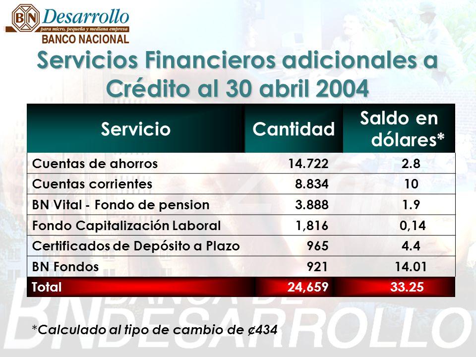 Servicios Financieros adicionales a Crédito al 30 abril 2004 ServicioCantidad Saldo en dólares* Cuentas de ahorros14.722 2.8 Cuentas corrientes 8.834