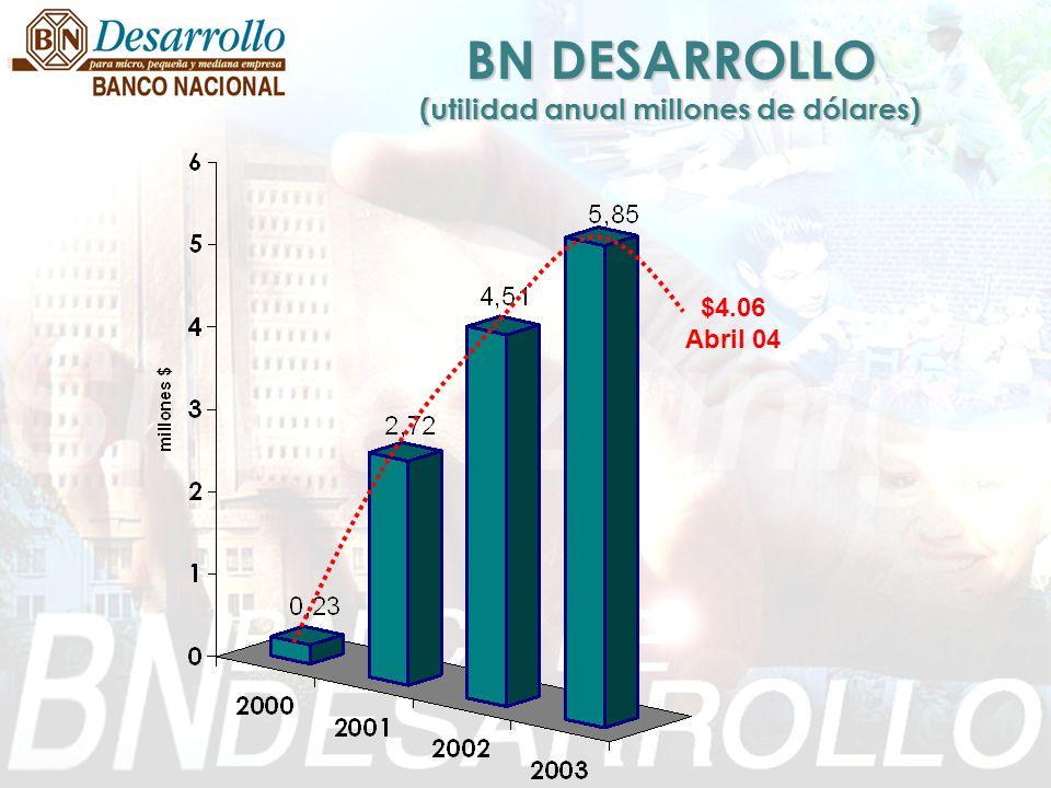 BN DESARROLLO (utilidad anual millones de dólares) $4.06 Abril 04