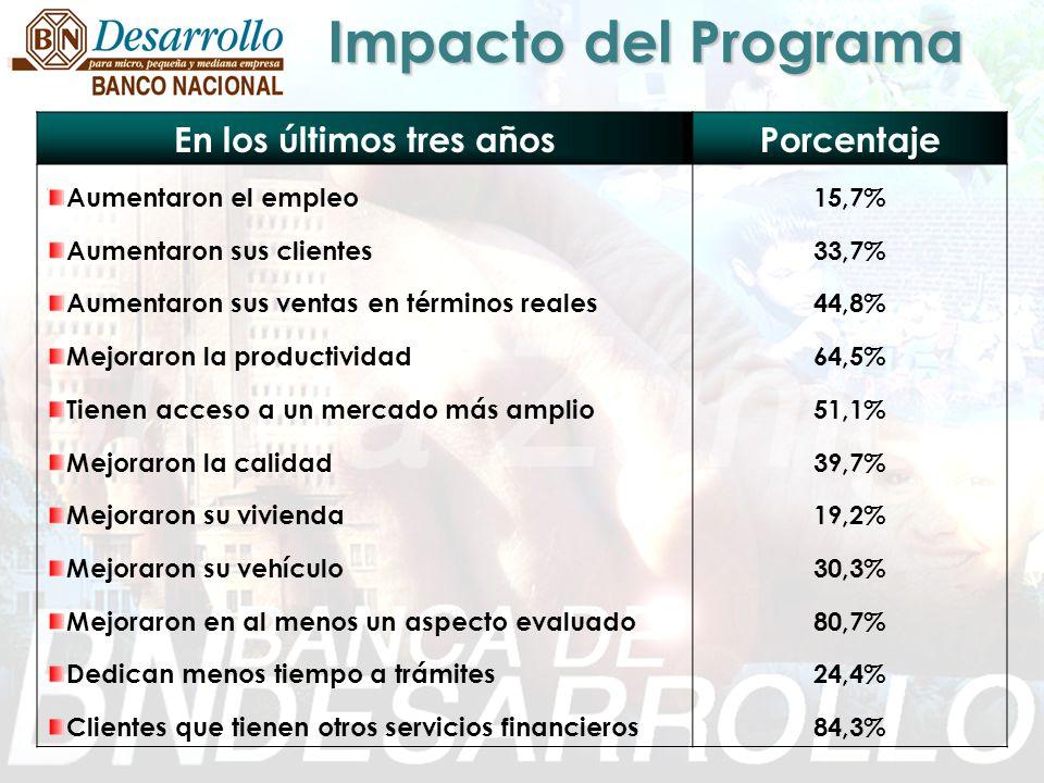Impacto del Programa En los últimos tres añosPorcentaje Aumentaron el empleo15,7% Aumentaron sus clientes33,7% Aumentaron sus ventas en términos reale