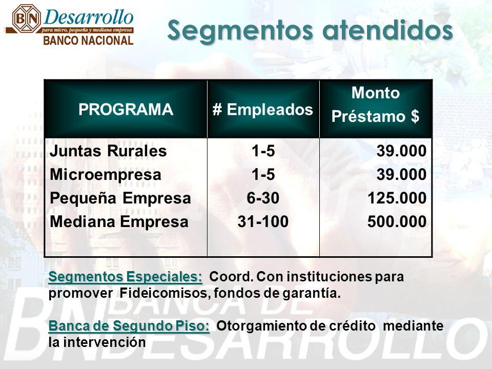 Financiamiento de éxitos y promoción de la formación empresarial, impulsando la profundización del Sistema Financiero Costarricense.