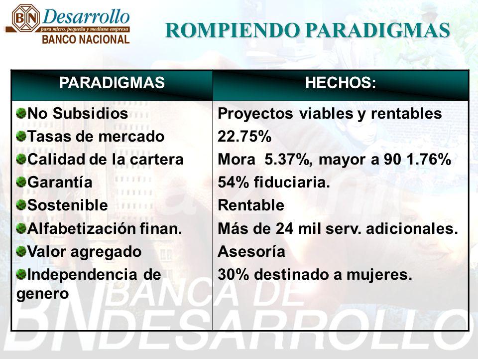 Calidad Cartera, Abr 04 ConceptoBancoBN Desarrollo Cartera Atrasada Cartera al día Atraso > 90 Cartera A+B 27.59% 92.41% 2.12% 90.93% 4.39% 95.61% 1.15% 98.49%