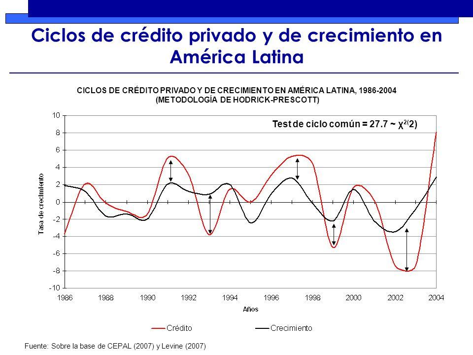 Ciclos de crédito privado y de crecimiento en América Latina Test de ciclo común = 27.7 ~ χ 2( 2) Fuente: Sobre la base de CEPAL (2007) y Levine (2007) CICLOS DE CRÉDITO PRIVADO Y DE CRECIMIENTO EN AMÉRICA LATINA, 1986-2004 (METODOLOGÍA DE HODRICK-PRESCOTT)