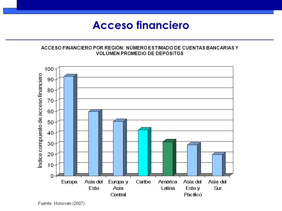 Acceso financiero Fuente: Honovan (2007) Índice compuesto de acceso financiero ACCESO FINANCIERO POR REGIÓN: NÚMERO ESTIMADO DE CUENTAS BANCARIAS Y VOLÚMEN PROMEDIO DE DEPÓSITOS